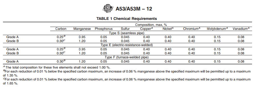 Astm Table 53b Free download